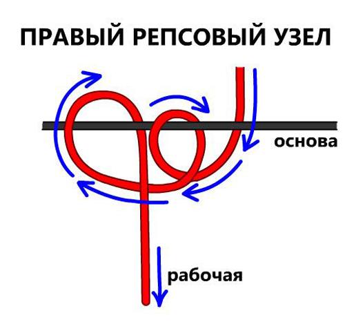 правый репсовый узел